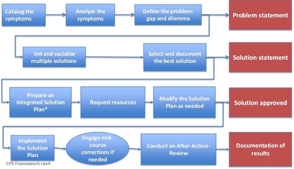 Solve Complex Business Problems